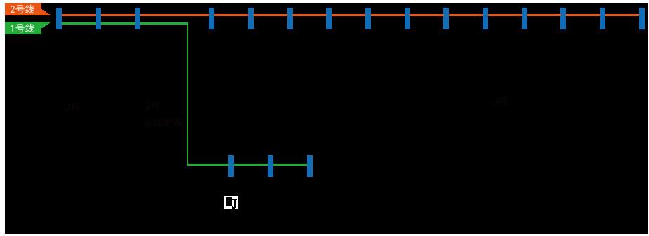 运行路线图